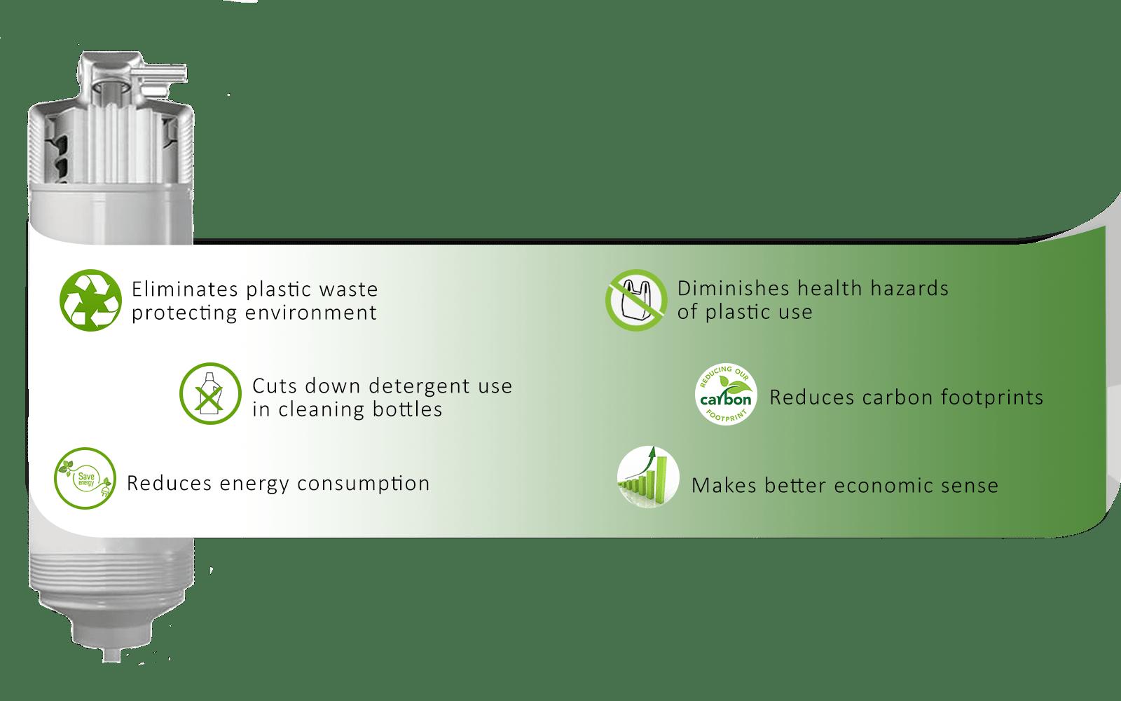 WAE CSR
