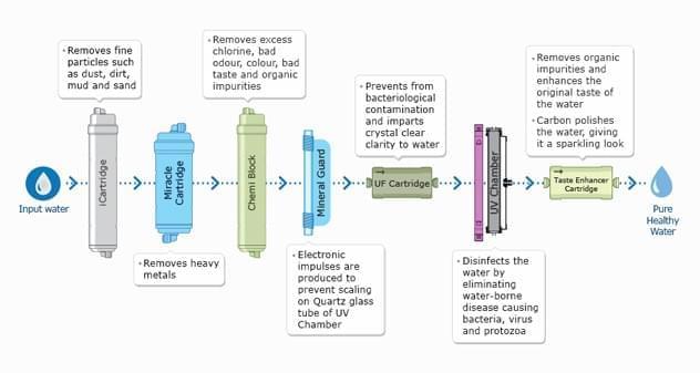 Water Technology